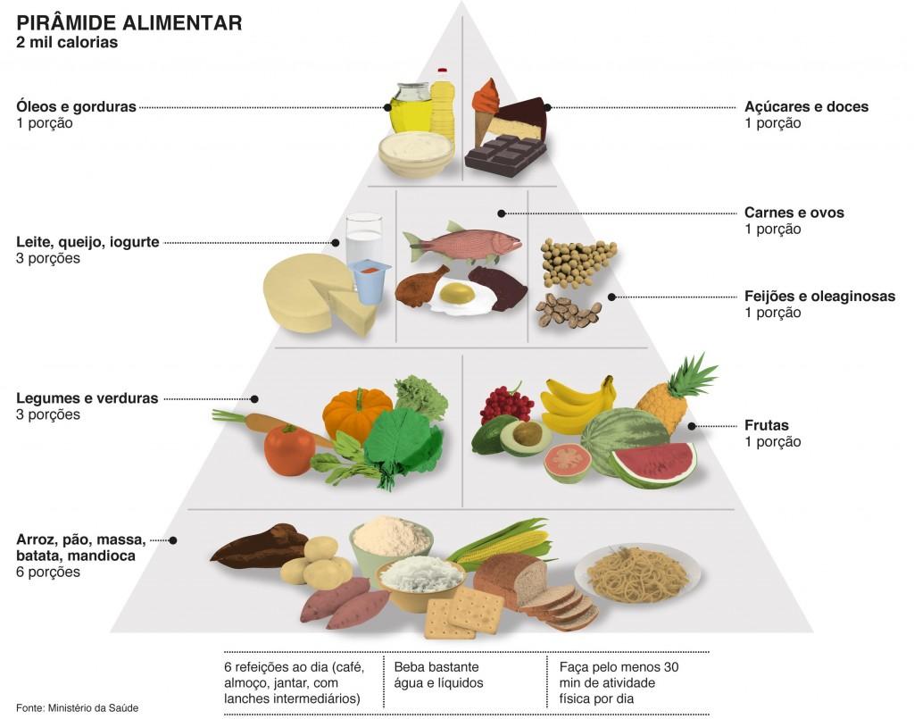 Suficiente Pirâmide Alimentar | Nutrição Online VU05